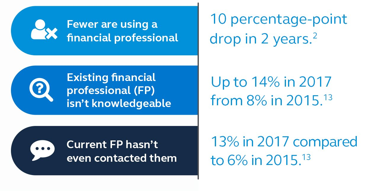 Small Business Retirement Plans | Principal®